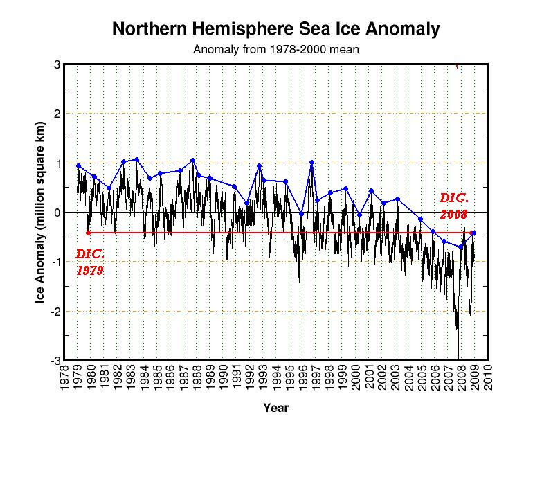 La linea dei ghiacci