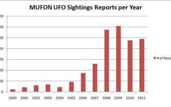 """Ipotesi sul """"Primo Contatto"""": UFO, solo fede e speranza?"""