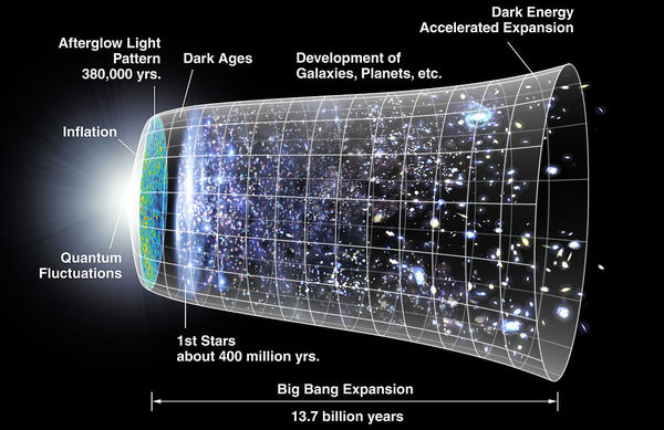 Modello (non in scala) di origine e espansione dello spaziotempo e della materia in esso contenuta. In questo diagramma il tempo aumenta da sinistra a destra, vengono rappresentate due dimensioni spaziali (una dimensione di spazio è stata soppressa); in tal modo, l'Universo ad un certo istante è rappresentato da una sezione circolare del diagramma.
