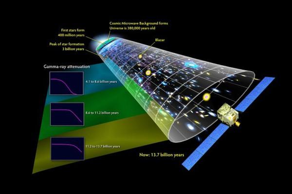 Un nuovo modello dell'universo suggerisce che lo spazio-tempo retrocede all'infinito nella distanza, piuttosto che a partire da un singolo evento. Fonte Foto: NASA.