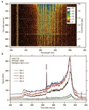 (in alto) Intensità di emissione nelle varie lunghezze d'onda nel tempo. Le righe verticali sono dovute all'emissione dell'idrogeno (121.6 nm) e di molecole di NO dovute alla ricombinazione atmosferica di N e O (tra 190 e 270 nm). Nel momento del picco aurorale, dopo circa 535 secondi dall'inizio dell'osservazione, si osserva un evidente cambiamento dello spettro. (in basso) Variazioni dell'intensità luminosa su un periodo di 900 secondi. Anche in questo caso si nota un picco notevole dopo circa 535 secondi, corrispondente all'aurora.