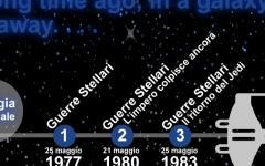 Star Wars, due infografiche per capire il fenomeno