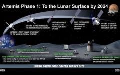 Artemis: Gateway non previsto per il 2024