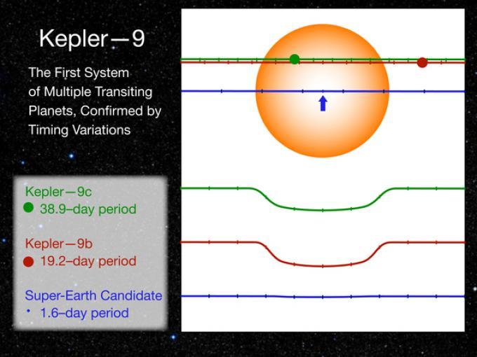 Curve di luce dei pianeti in transito appartenenti al sistema di Keplero-9