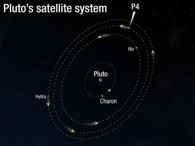 Il sistema di Plutone